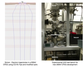 Electrons trajectories calculated for a 200kV CFEG using CCnT cathode nanotips and overview of the experimental test bench for new high voltage source.